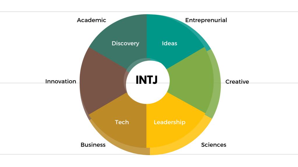 INTJ là gì