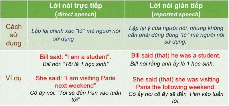 Câu trực tiếp gián tiếp trong tiếng Anh hay gặp