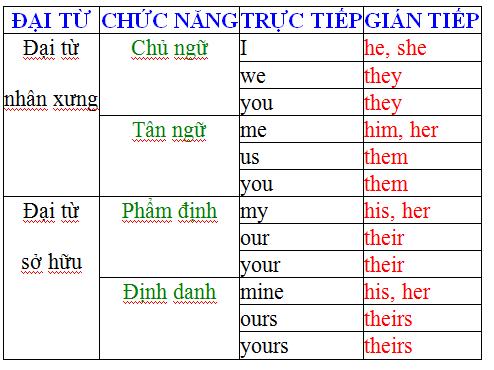 Câu chuyển đại từ sang câu trực tiếp gián tiếp trong tiếng Anh