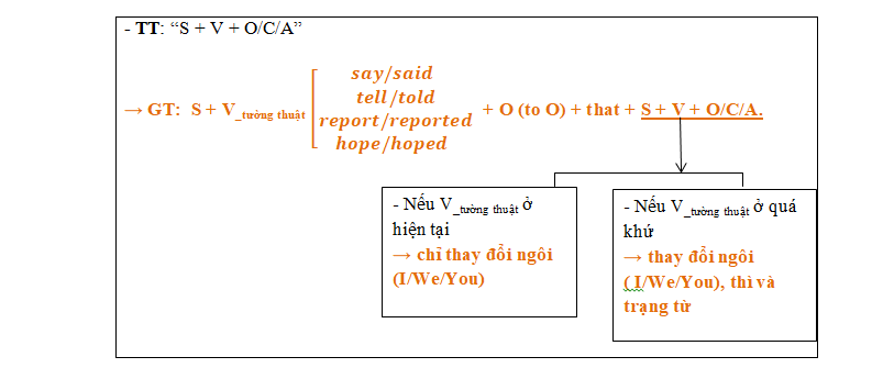 Cách sử dụng câu trực tiếp gián tiếp trong tiếng Anh