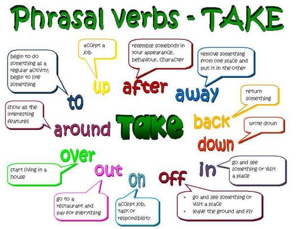 Học cụm động từ trong tiếng Anh qua sơ đồ tư duy