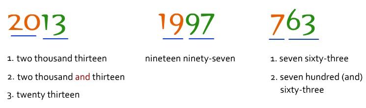 Cách đọc số tiếng Anh phân số