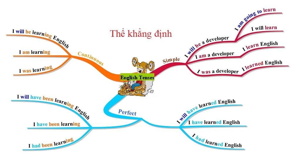 Cách học ngữ pháp tiếng Anh đơn giản