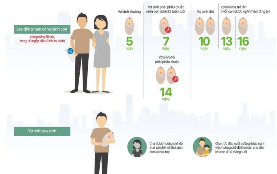 Chế độ thai sản 2019 của người chồng khi vợ sinh
