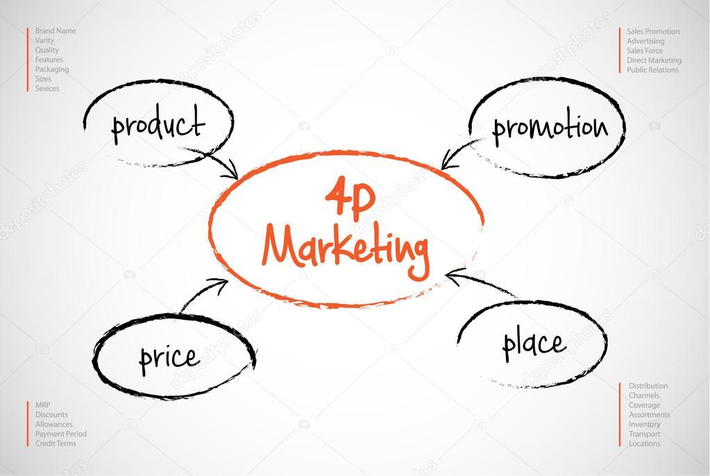 Chiến lược Marketing 4P hiệu quả