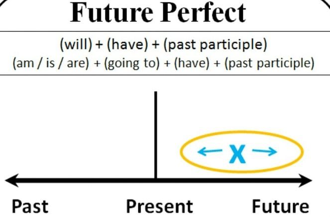 Cách sử dụng thì tương lai hoàn thành