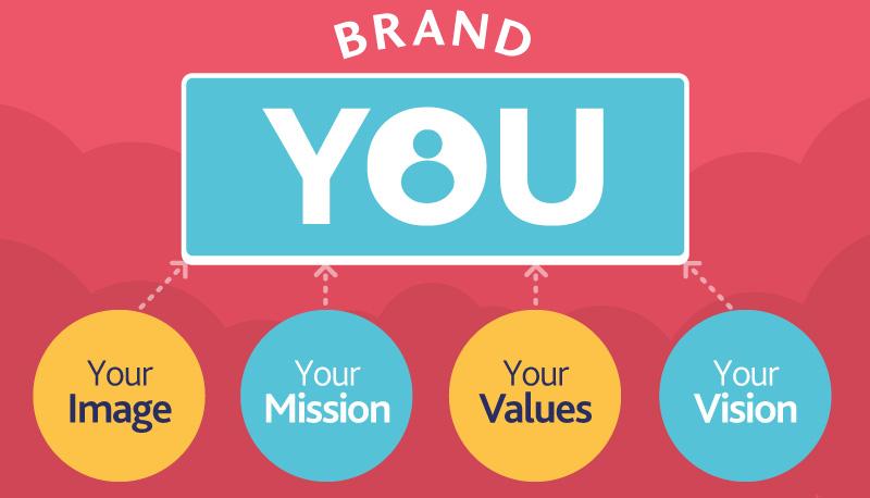 Xây dựng thương hiệu cá nhân cho sinh viên