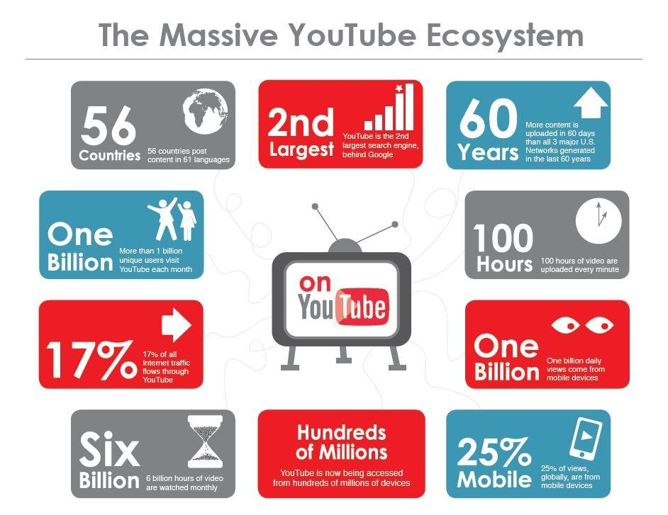 YouTube Marketing hiệu quả