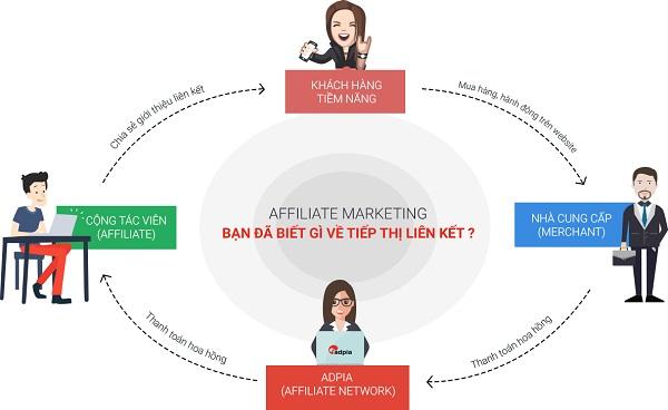 Bán hàng online thông qua hình thức tiếp thị liên kết - Affiliate