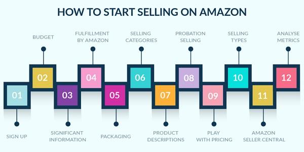 Hoàn thành các bước đăng ký và bạn có thể bắt đầu bán sản phẩm của bạn