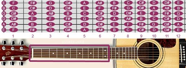 các nốt trên đàn Guitar