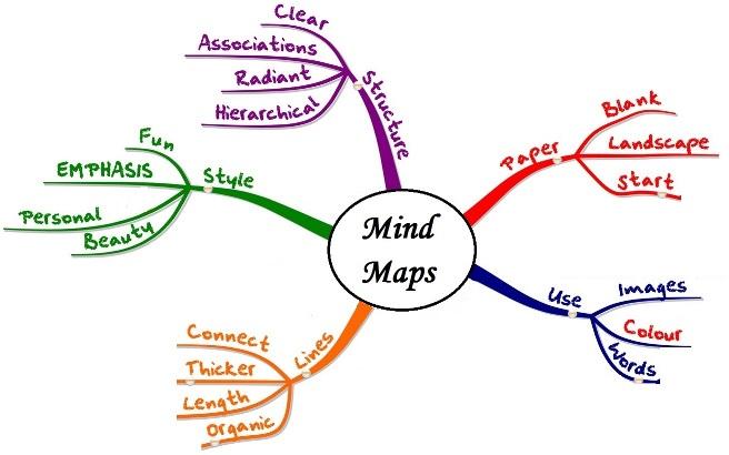 mindmap là gì?