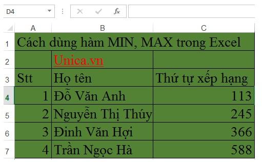 Mô tả cách sử dụng của hàm MIN, MAX trong Excel. Hình 1