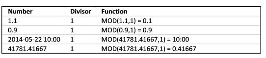 Mô tả cách sử dụng hàm mod trong excel. Hình 5