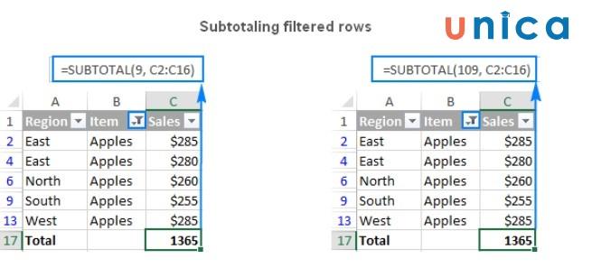 Mô tả cách sử dụng hàm subtotal trong Excel. Hình 2