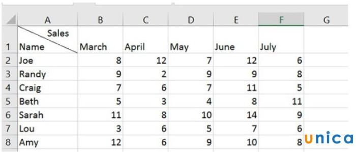 Mô tả cách tạo đường chéo trong ô Excel. Hình 1