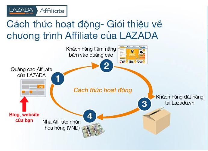 Cách làm affiliate trên lazada. Hình 1