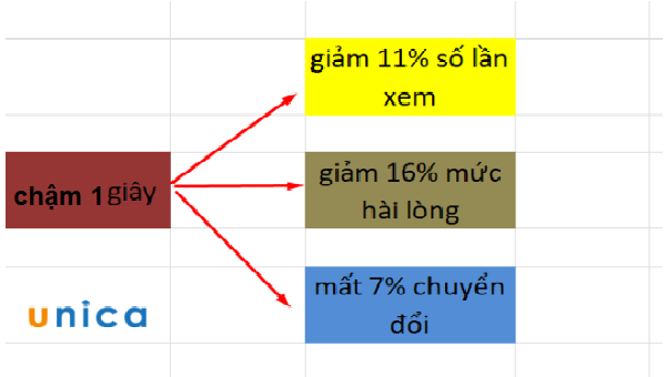 Cách tăng tốc độ Website 1