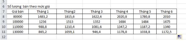 Cách tính lợi nhuận  trong Excel 4