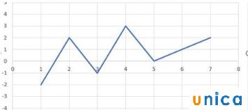 Cách bước vẽ đồ thị hàm số trong excel 4