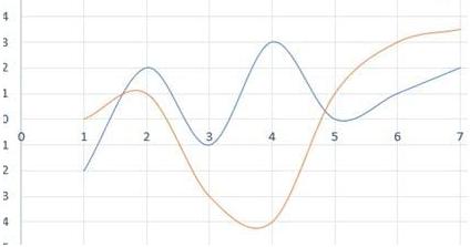 Cách bước vẽ đồ thị hàm số trong excel 8