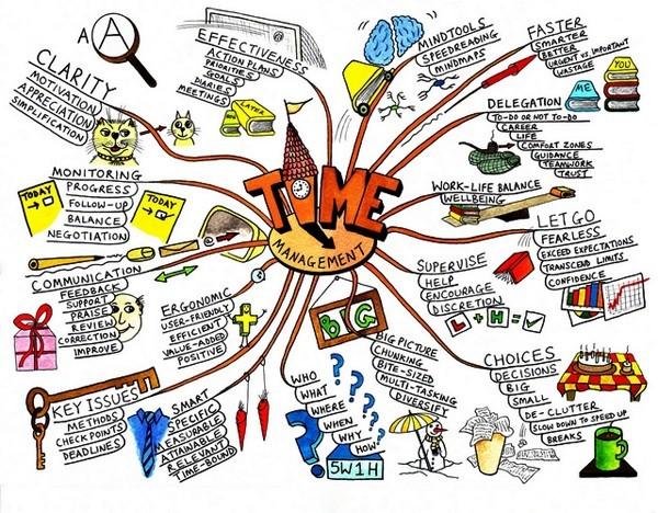 Kinh nghiệm học Marketing online