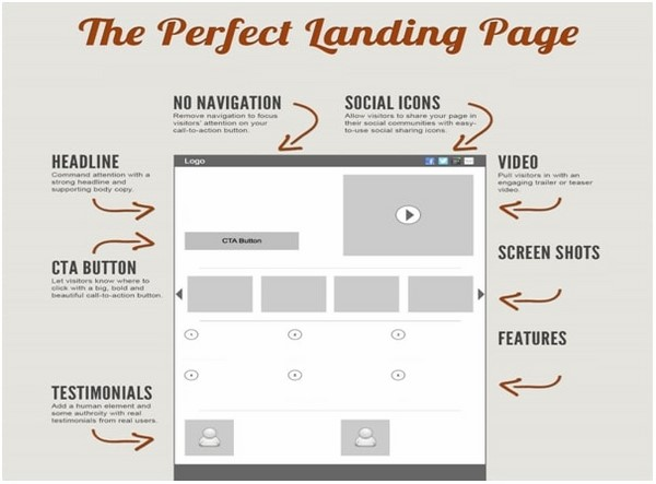 Quy tắc thiết kế Landing Page