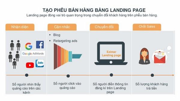 Quy trình thiết kế Landing Page
