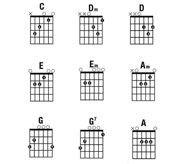 9 hợp âm guitar cơ bản nhất