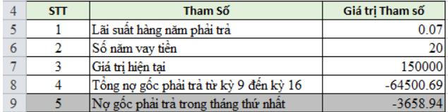 Bài tập sử dụng hàm CUMPRINC