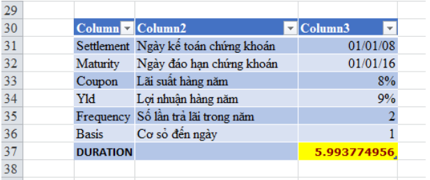 Bài tập sử dụng hàm DURATION()