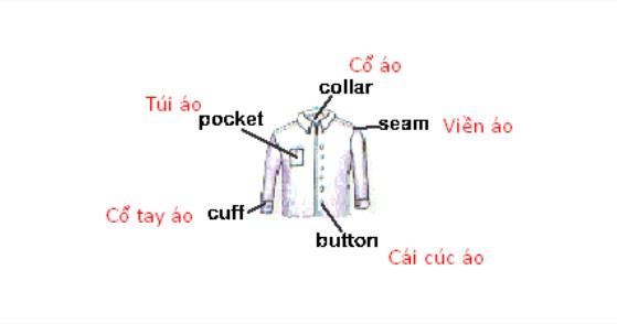 Bộ phận của quần áo