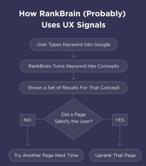 Đo lường cách mọi người tương tác với kết quả tìm kiếm(sự hài lòng của người dùng)