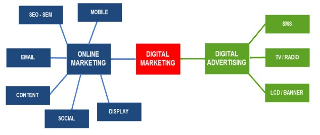Các kênh của digital marketing và digital advertising