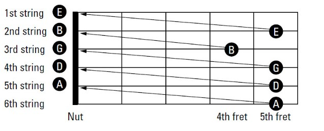 Cách chỉnh dây đàn bằng tay