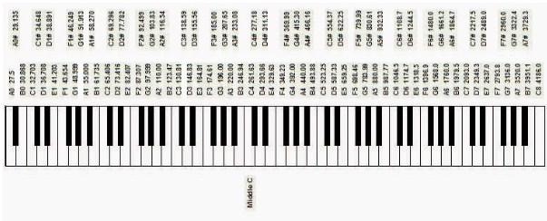 Cấu tạo của đàn piano thật