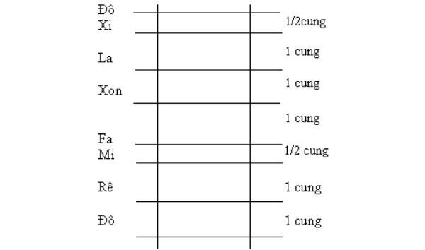Hình ảnh minh họa cho khoảng cách về cao độ của các nốt nhạc