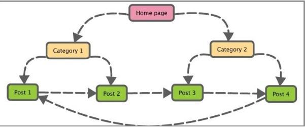 Liên kết nội bộ Internal Linking là gì?