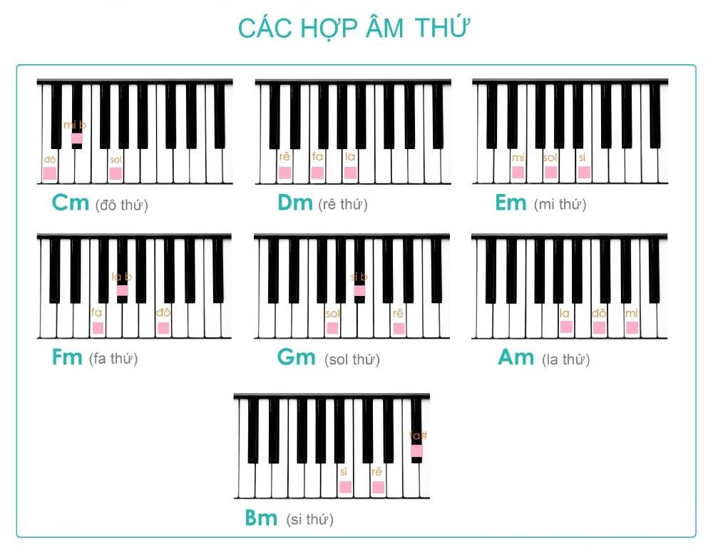 Các hợp âm Piano thứ