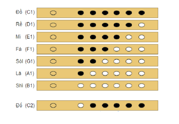 Cách bấm các nốt trên sáo trúc 6 lỗ