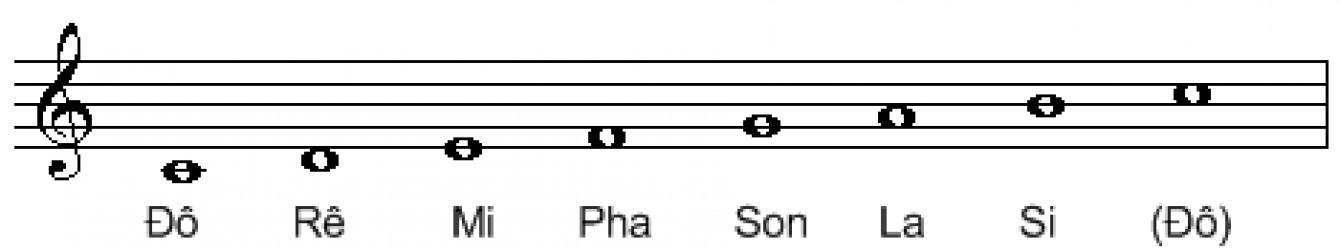 cách học đàn Organ đơn giản