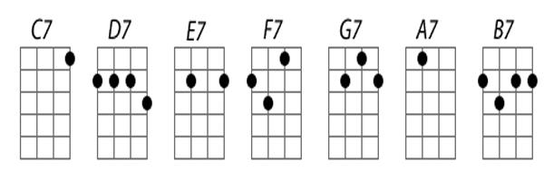 Cách đánh hợp âm 7 trên đàn Ukulele