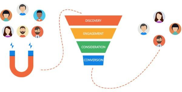 tạo ra một phễu bán hàng tự động để Automation Marketing