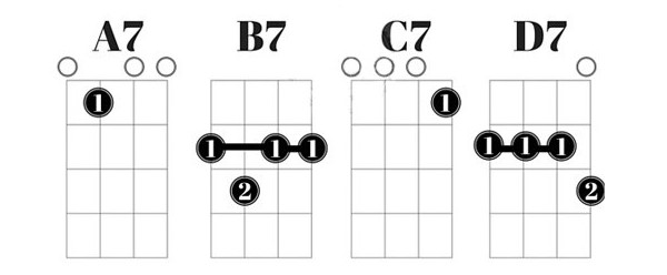 Cách bấm hợp âm cho từng hợp âm 7