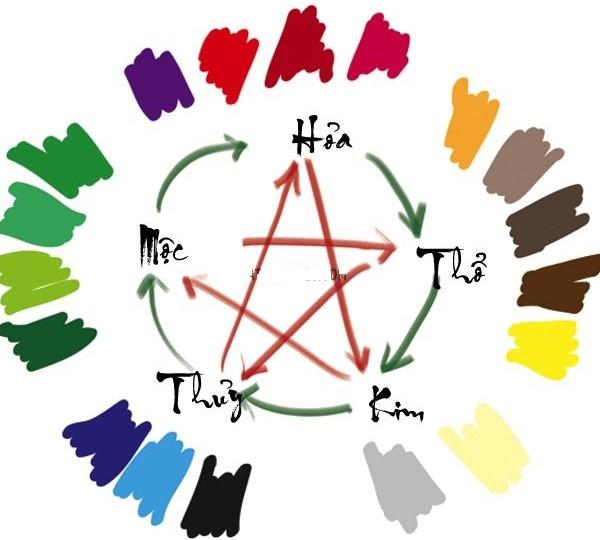 Mỗi yếu tố trong ngũ hành đều biểu tượng một màu sắc khác nhau