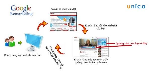 remarketing google adwords hoạt động như thế nào