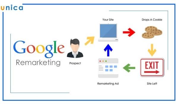 tầm quan trọng của remarketing google adwords