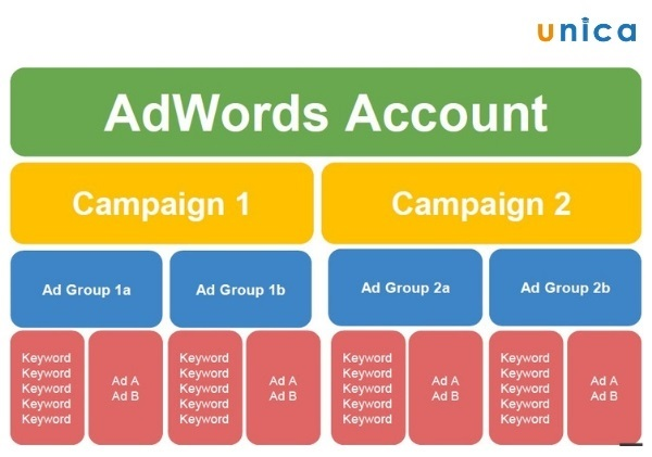 sơ đồ cấu trúc của tài khoản adwords