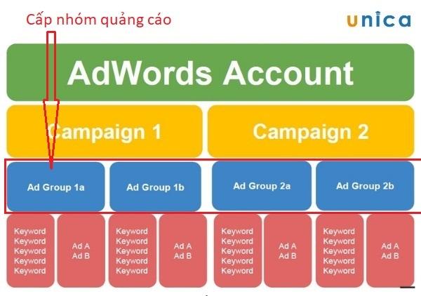 cấp nhóm quảng cáo trong sơ đồ cấu trúc của tài khoản adwords