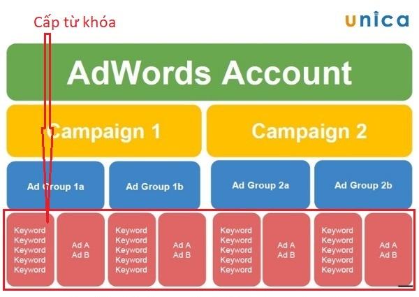 cấp từ khóa trong sơ đồ cấu trúc của tài khoản adwords